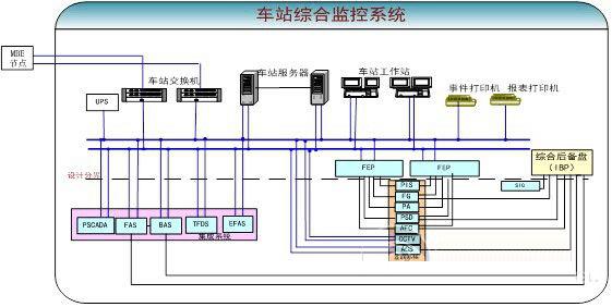 典型车站级综合监控系统
