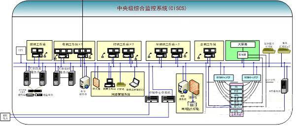 轨道交通监控系统