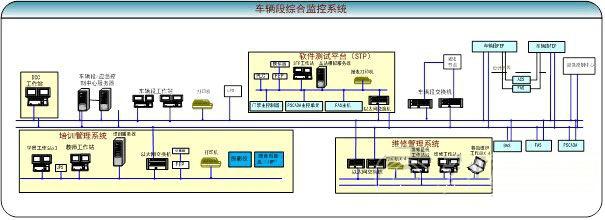 车辆段综合监控系统